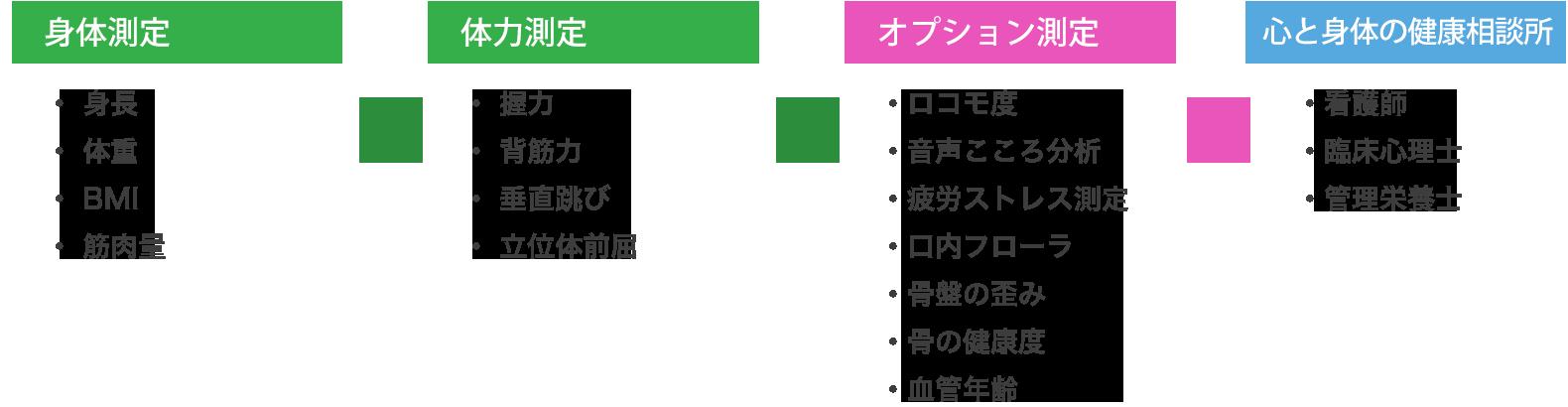 healthlab_menu